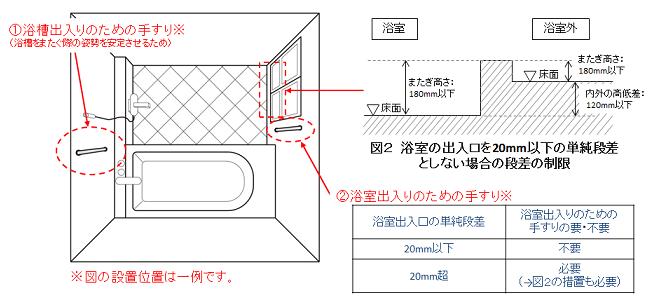 フラット35Sにするための浴槽(お風呂)の手すり位置